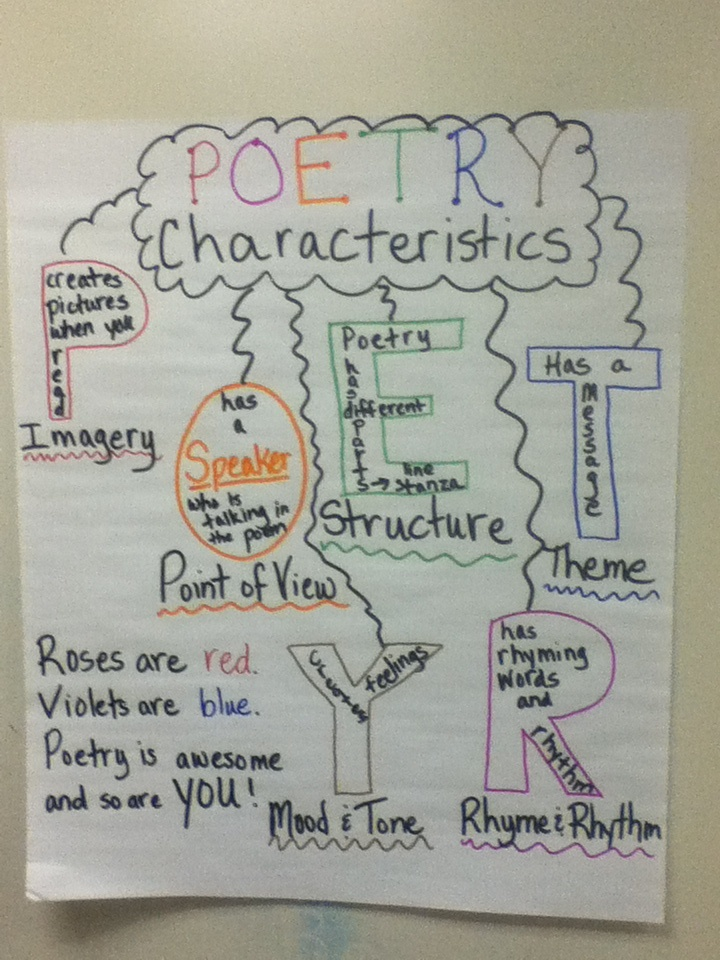 characteristics of the sonnet In this lesson, students read and analyze sonnets to discover their traditional forms students chart the poems' characteristics, including the poetic features and their emotional responses to the poems.