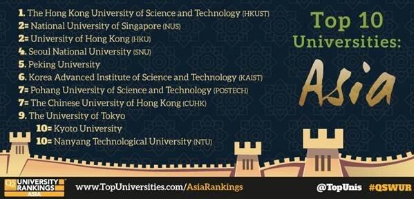Statistics topten universities