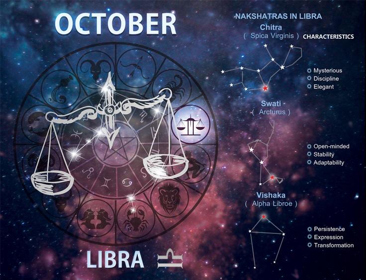 October 23 Horoscope | Famous Birthdays