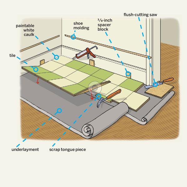 Bathroom tile diy installation - How To Install A Linoleum Tile Floor