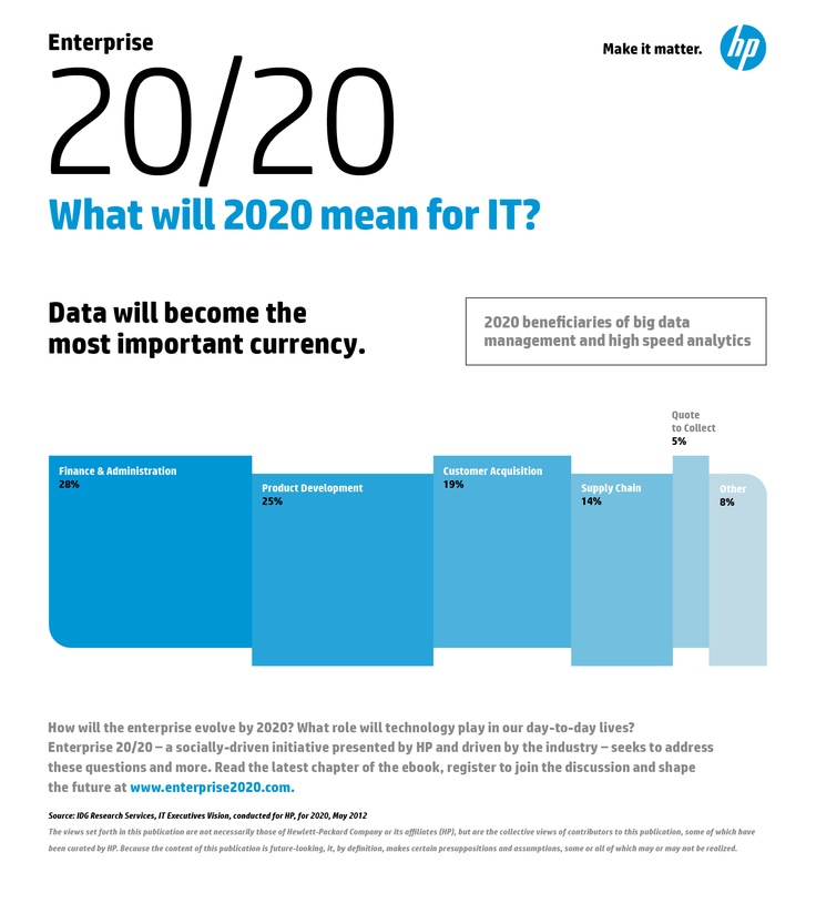 E2020 Infographic 5.png | Mobile Enterprise Infographics | Pinterest