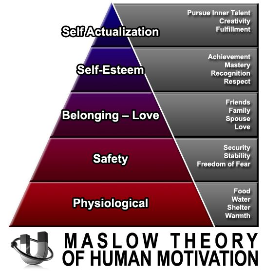 curriculum designs influenced by abraham maslow John dewey's focus on education was a unique element of his philosopical thinking and writing although he did not coin the phrase progressive education, it.