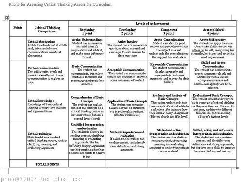 Grading rubric critical thinking