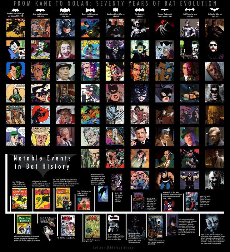 From Kane to Nolan! 70 years of Batman.