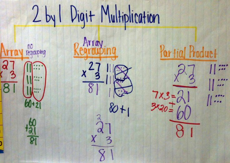The Hanleys: 3rd Grade Math- Anchor Charts/Posters helps students to ...