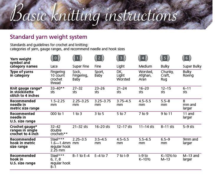 Handy chart. Standard yarn weight system - categories of yarn, gauge ranges a...