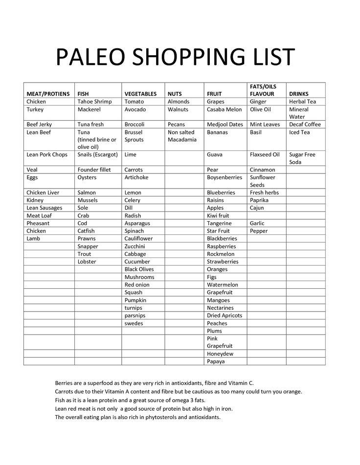 Paleo Shopping List   Health and Fitness   Pinterest