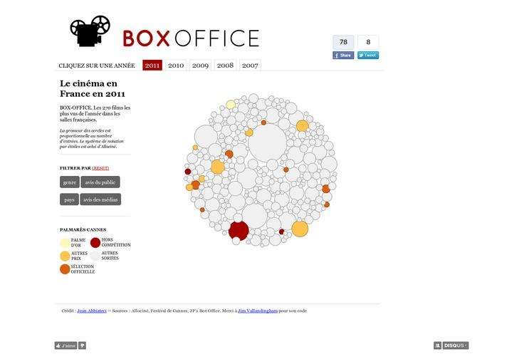 Le cinéma en France en 2011. Les 270 films les plus vus de l'année dans les salles françaises. #Datavisualization