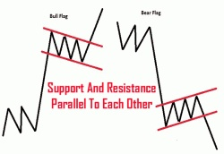 day trading flag patterns