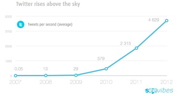 In 2009, when we learned the death of Michael Jackson, Twitter counted an average of 493 #tweets-per-second. At this time, the amount of tweets was enough to crash the servers for few minutes.        In 2011, the little blue bird registered an average of 2,315 tweets per second (TPS). In June this year, Twitter reached 400 million tweets per day, an average of more than 4,600 tweets per second.    #Twitter is becoming as universal a medium as television.   #SocialTV #SocialMedia #Graphic