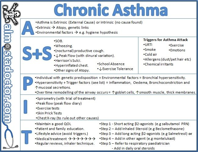 study on the management of chronic asthma Rapid reversal of acute airflow obstruction identification of cause(s) of exacerbation review and adjustment of chronic management plan to prevent recurrence explain proper home management of acute exacerbations of asthma.
