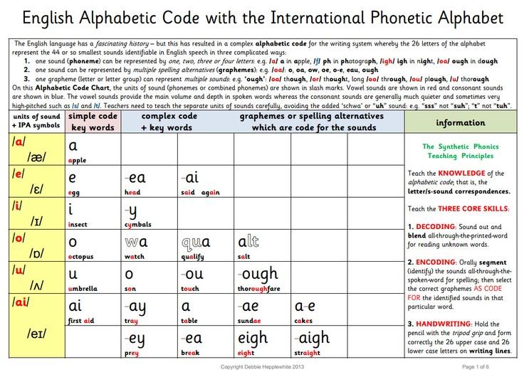 Similiar Alphanumeric Code Chart Keywords - phonics alphabet chart