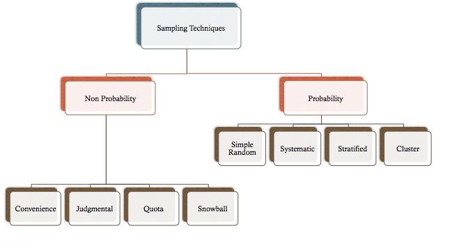sample methodology section dissertation