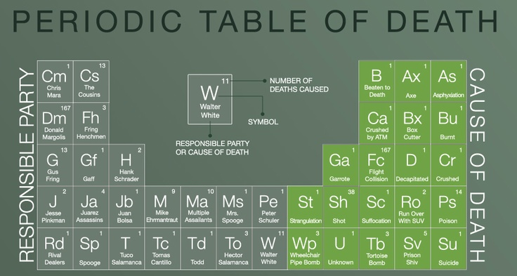 Periodic table of death breaking bad infographie for Periodic table no 52
