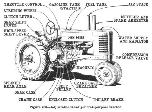 John Deere Model B Diagram
