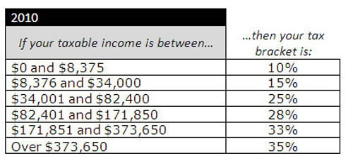 How To Calculate Your Tax Bracket Creative Entrepreneur