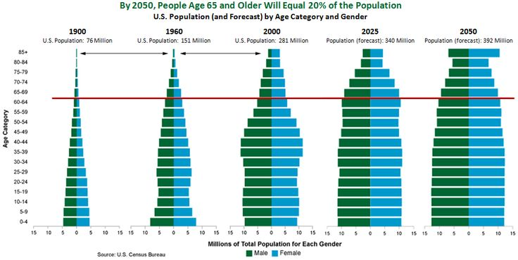 thesis of population increasing