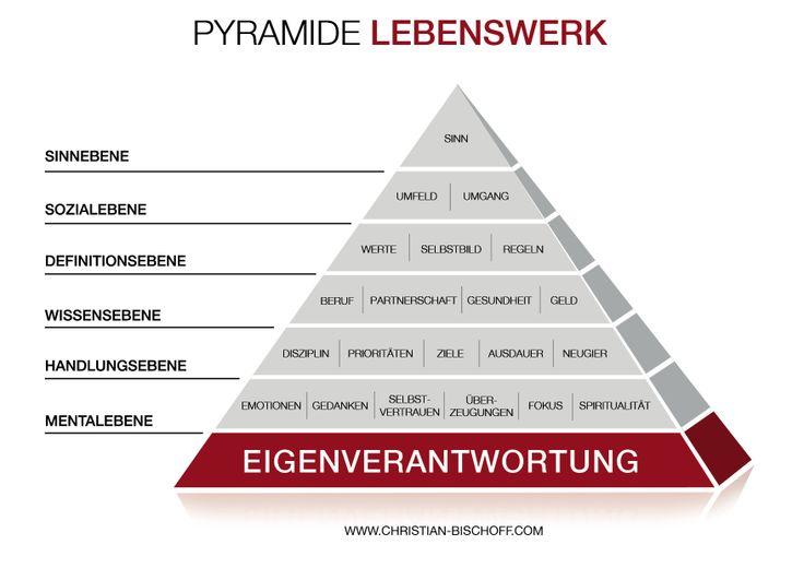 Pyramide LEBENS...