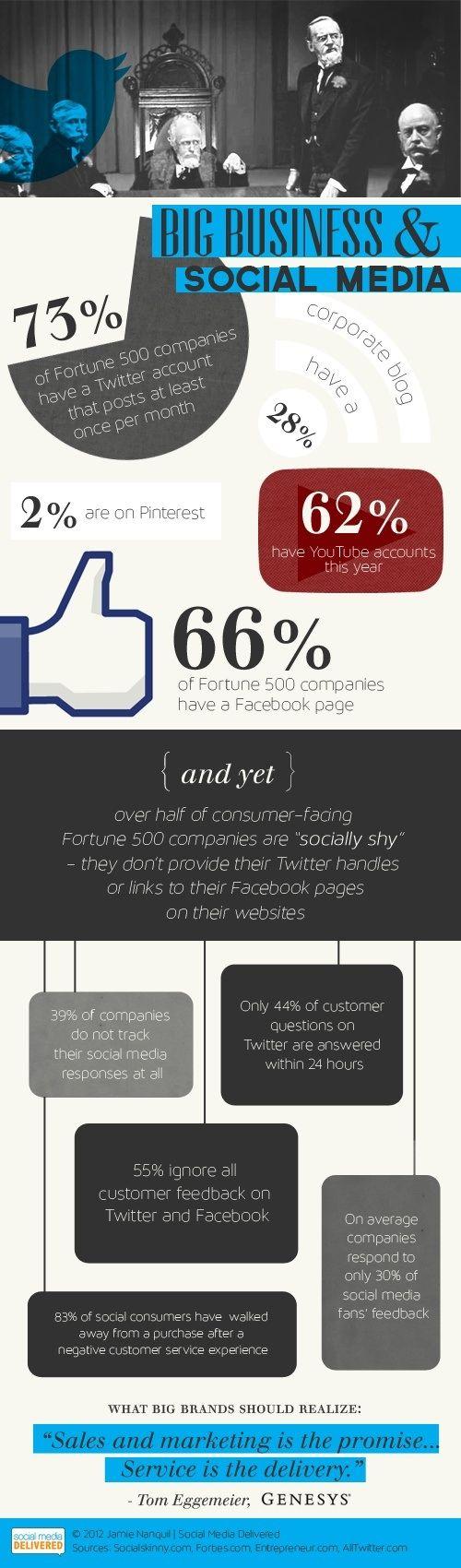 Grandes empresas y Redes Sociales conozca más infografías relacionadas en: http://www.dweb3d.com/blog/diseno-web/infografias-sobre-diseno-web-y-redes-sociales.html