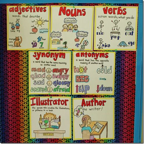 Anchor charts...do one for word of day. Minus author/ illustrator