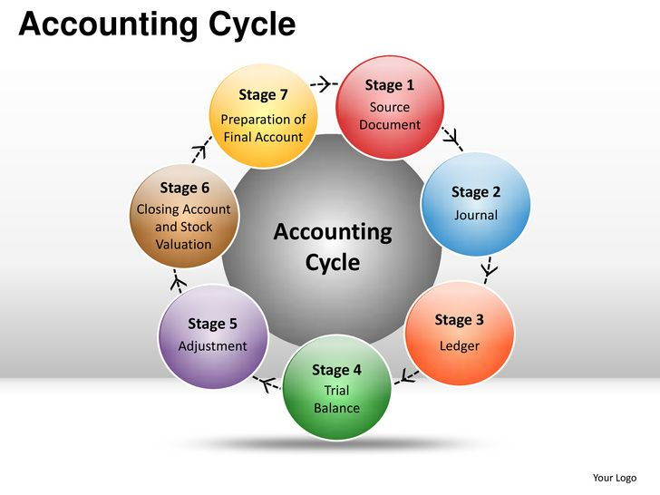 how to learn accounting online