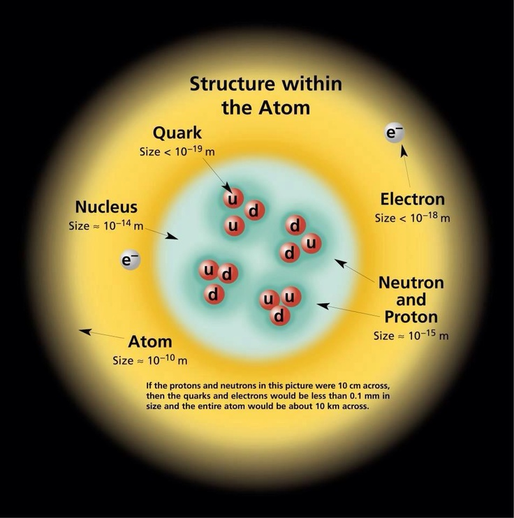 atom structure with scale | Atom; models of atomic structure | Pinter ...