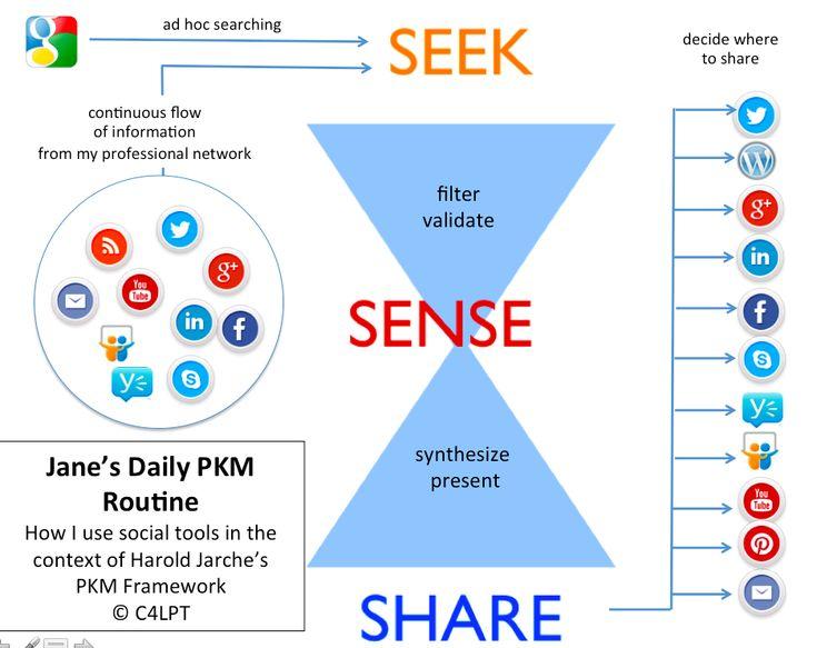 Education Social Media Infographics