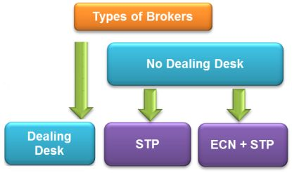 Stp forex brokers usa