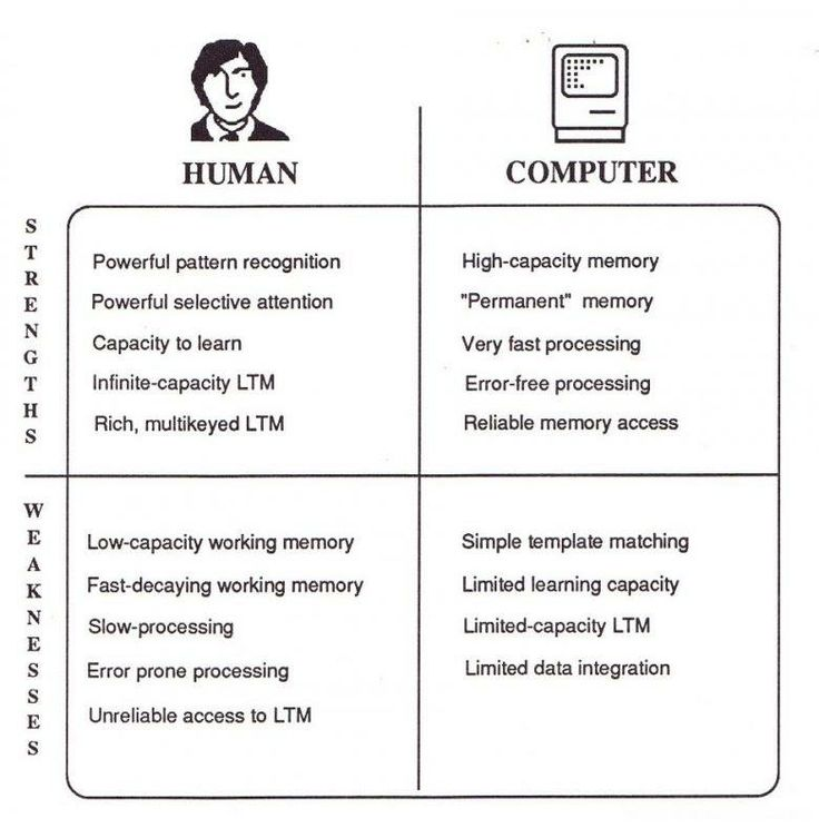 essay on human interaction Technology and human interactions 2 pages 419 words november 2014 saved essays save your essays here so you can locate them quickly.