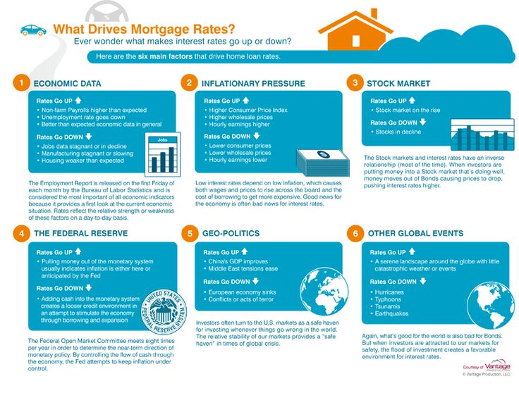 are mortgage rates going to come down again