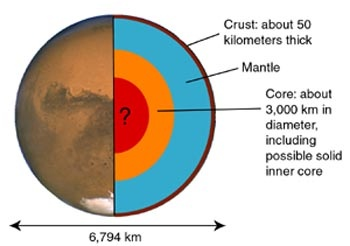 mars planet structure - photo #9