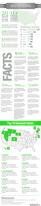 Recycling statistics, educatio