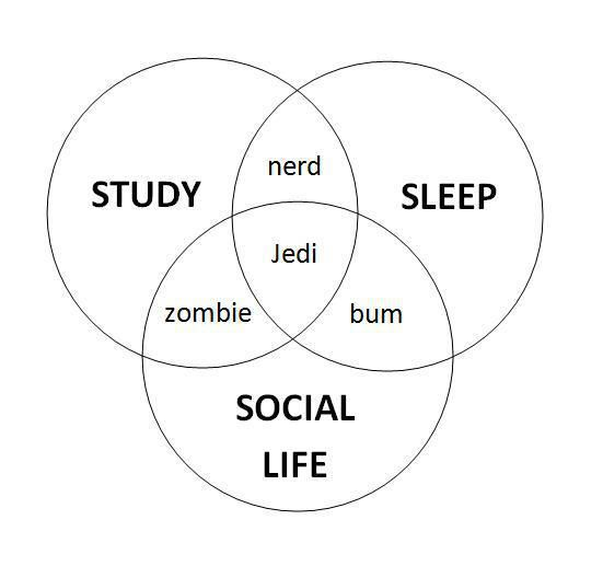 I'm not a student anymore, but substitute work for study, and the venn diagram still works.
