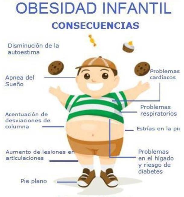 no mas obesidad infantil!! | Consecuencias de la Obesidad