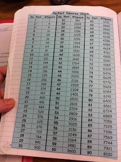 Algebra+Cube+Root+Chart Perfect Squares Chart | Math - Exponents ...