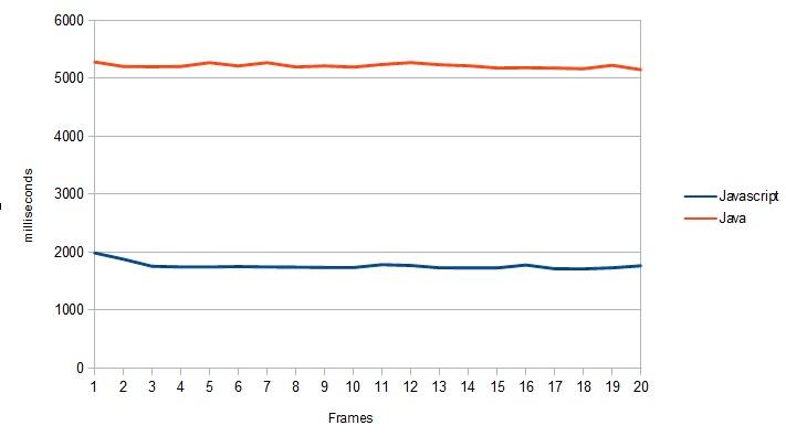 Java vs Javascript: Speed of Math   JavaScript   Pinterest