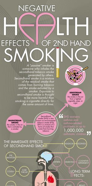a discussion on the negative effects of smoking