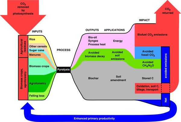 how to solve climate change energy storag