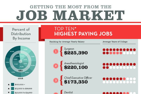 English top paying college majors