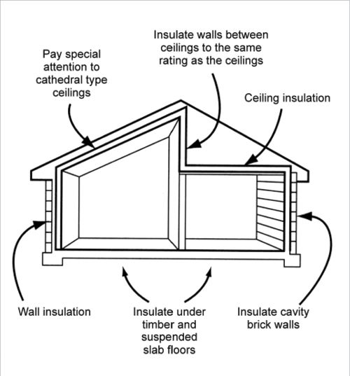 Insulation should also be used under timber and suspended slab floors ...
