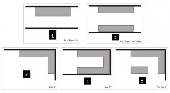 Different Types Of Kitchen Layouts Kitchen Designs Pinterest
