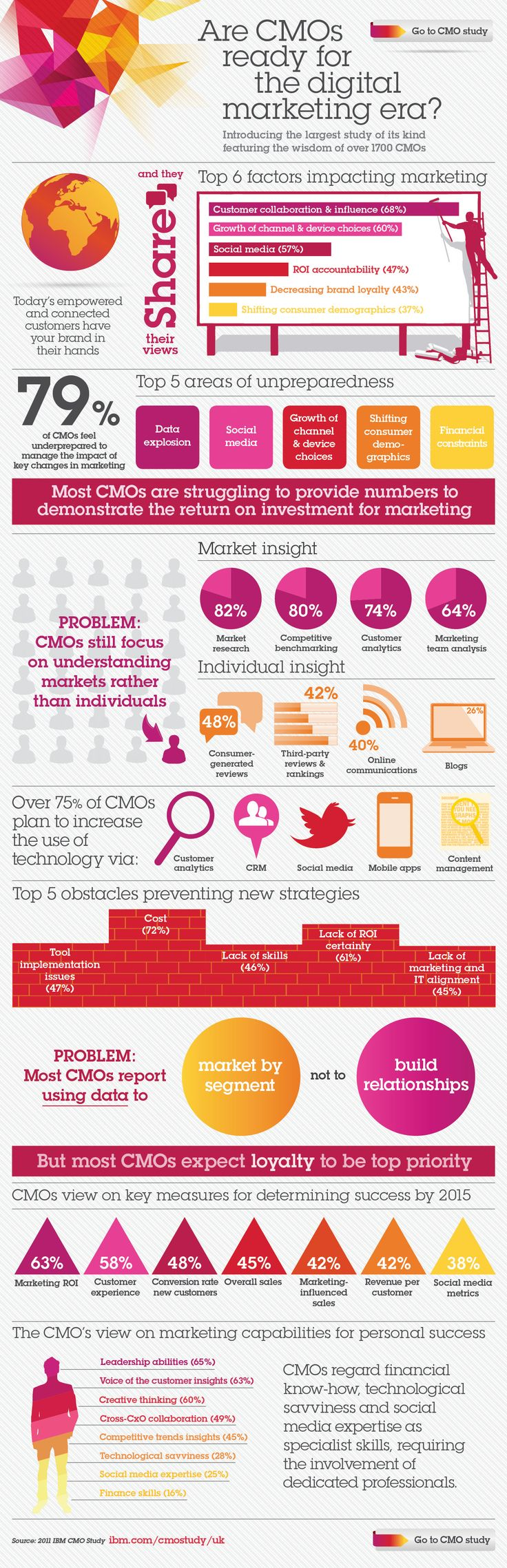 Social Business Infographics