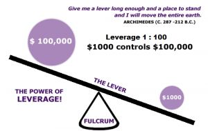 Forex micro account leverage
