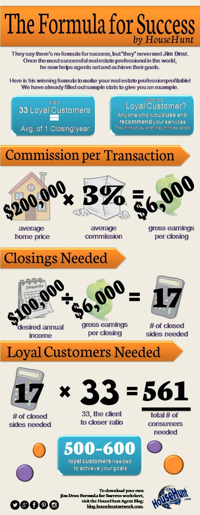 Business Plan For Real Estate Sales
