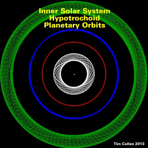 the shape of planets orbits - photo #10