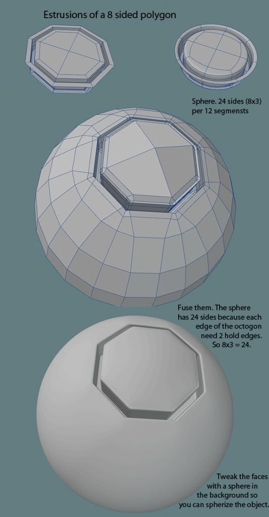 Polygon Modeling Tables for 3D Artists Моделирование, 3d-моделирование и Дизайн Стола