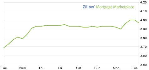 fixed mortgage rates winnipeg