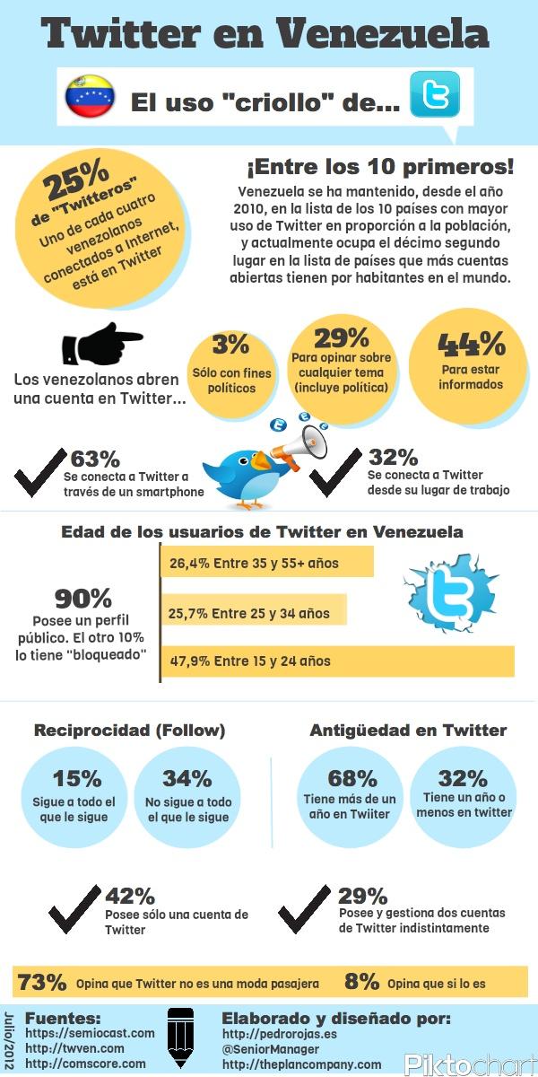 Twitter en Venezuela (julio 2012)