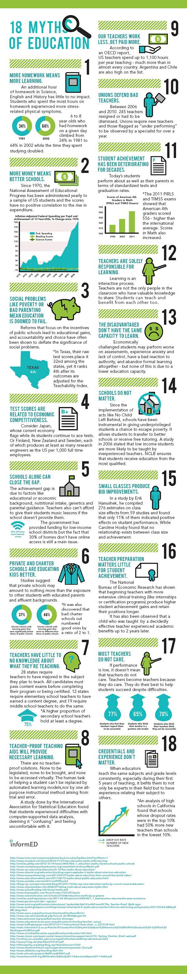 18 Myths of #Education