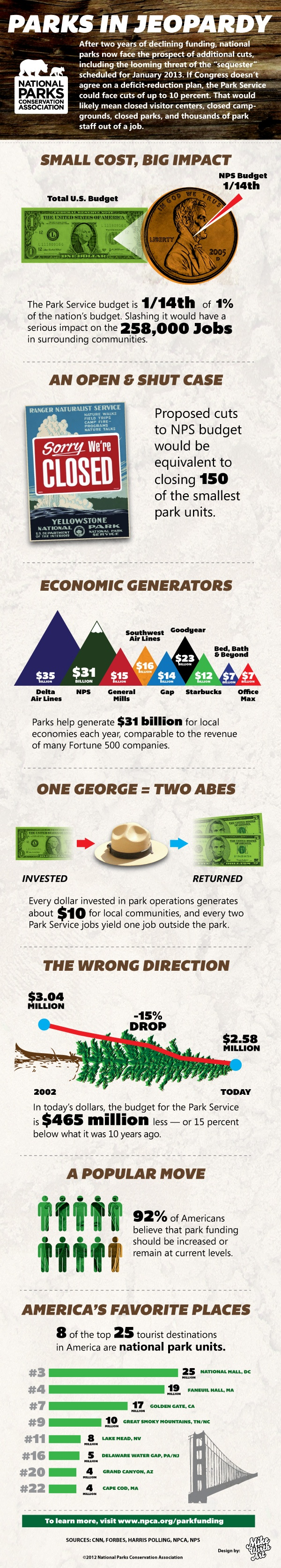 Parks in Jeopardy - NPCA Infographic